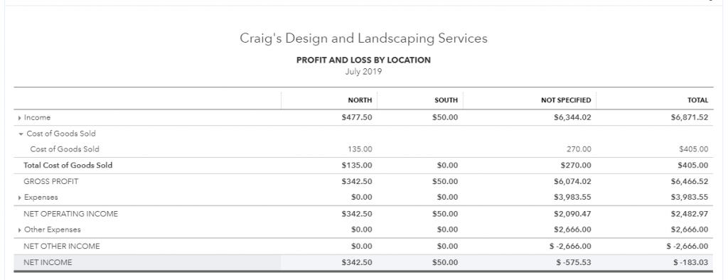 Profit and Loss by Location