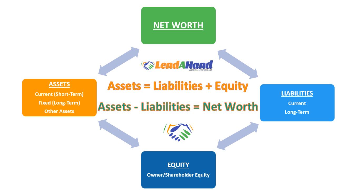 LHA Net Worth InfoGraphics