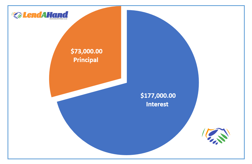 Principal and Interest Pie Chart LHA