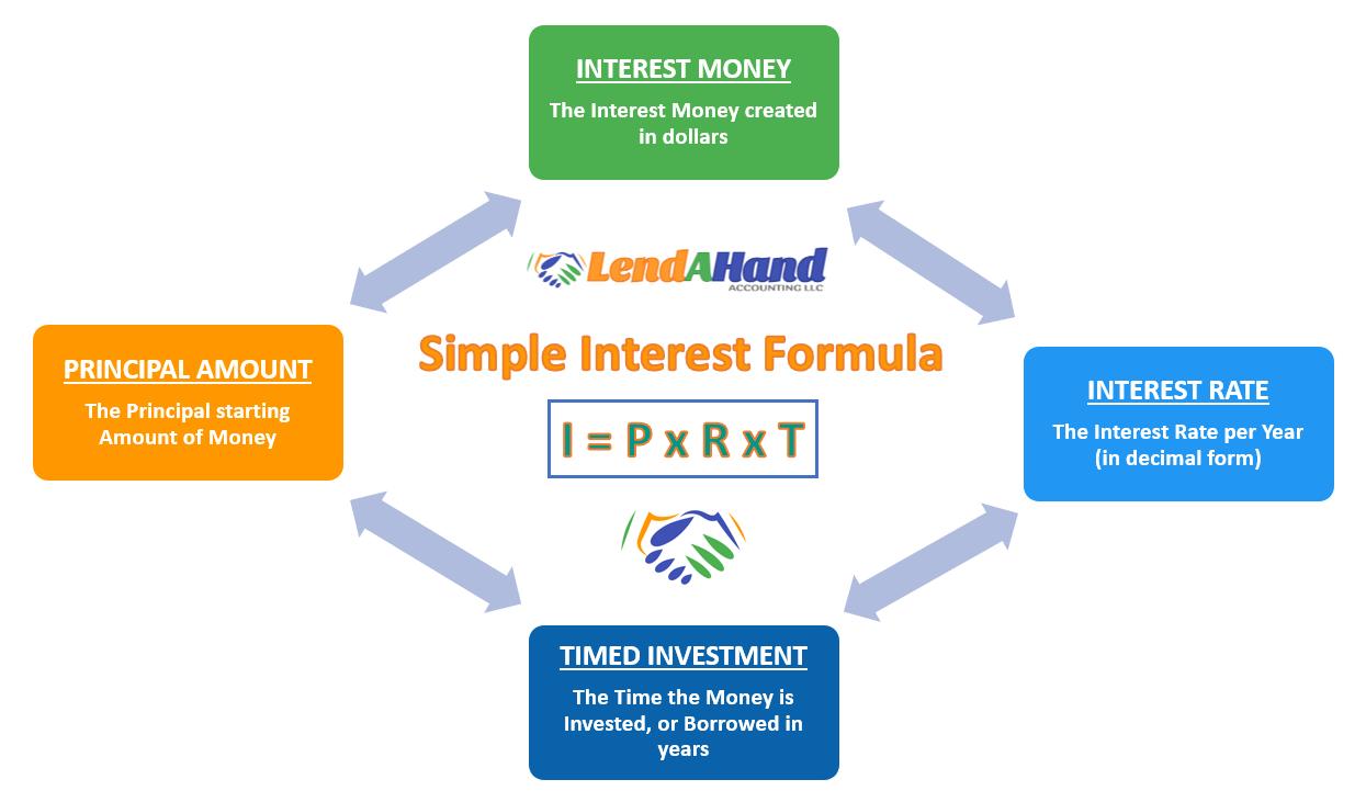 Simple Interest Formula Graphic LHA